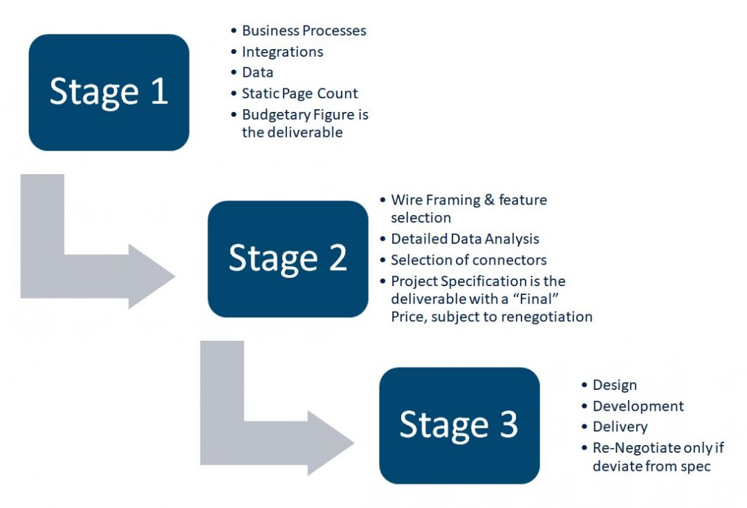 E-Commerce Delivery Process