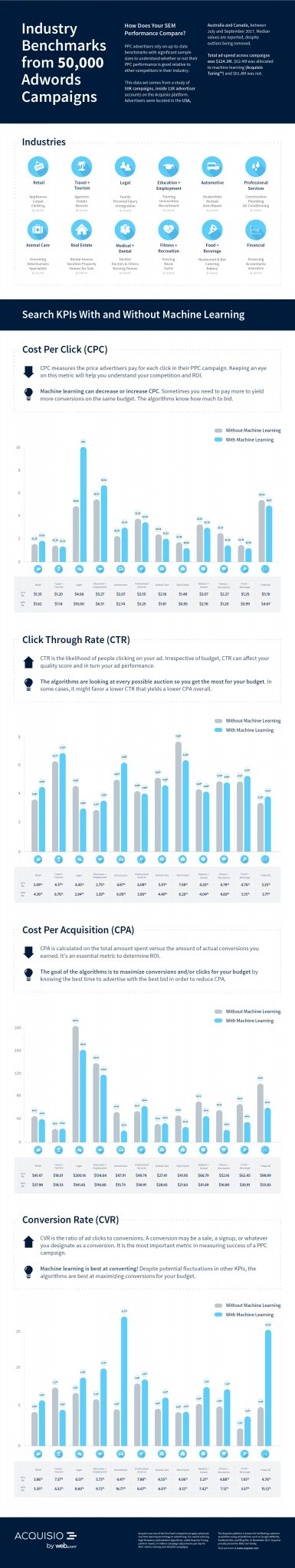 Google Adwords Industry Benchmarks by Acquisio